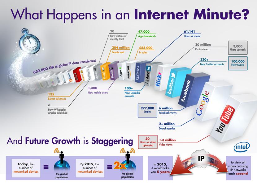 Wie viel passiert pro Minute im Internet