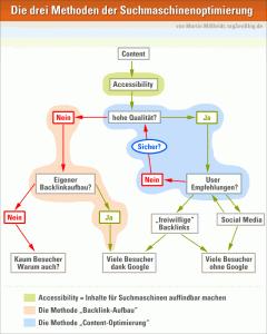 Suchmaschinenoptimierung Methoden